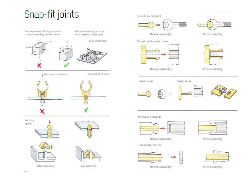 Annular snap fit design guide
